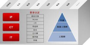 华为hcIP认证工作薪资是多少?