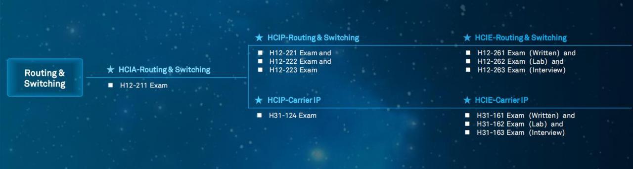 华为的hcie与华三的h3cie有什么区别?到底是同一个证还是不同的一个证呢?-华为HCIE培训常见问题206插图1