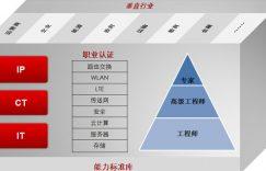 华为认证hcIE网络专家月薪有多少?