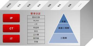 Hcia考试是中文还是英文呢?