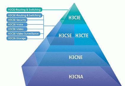 H3cse与hcnp哪个含金量高?