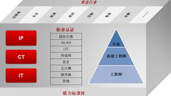 华为IE认证能拿多少工资一个月? - 2