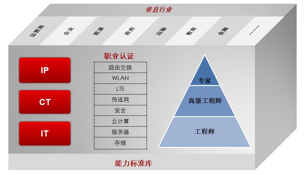 HCIP考试是哪三门课程呢?
