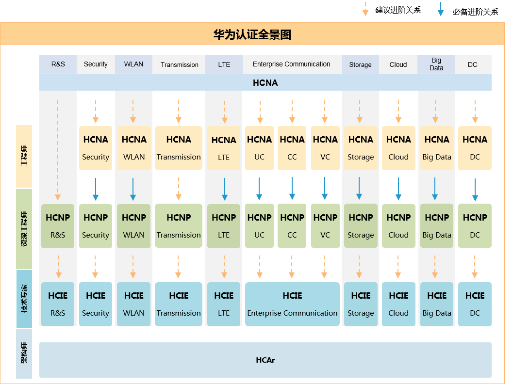 华为的HCIA Transmission传输方向学习什么内容呢