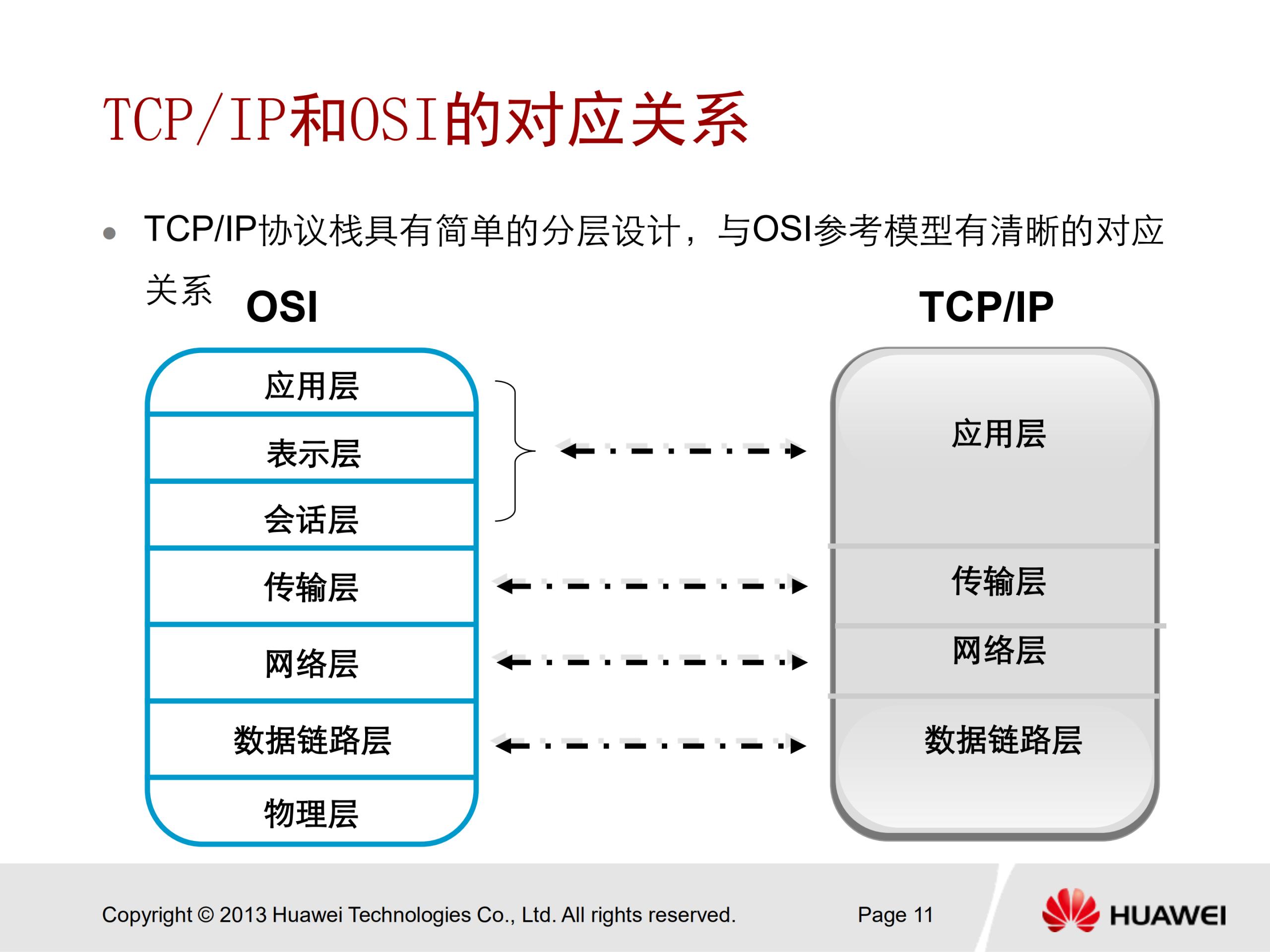 华为安全认证 HCNA Security 中文培训教学PPT V2.0 - 34
