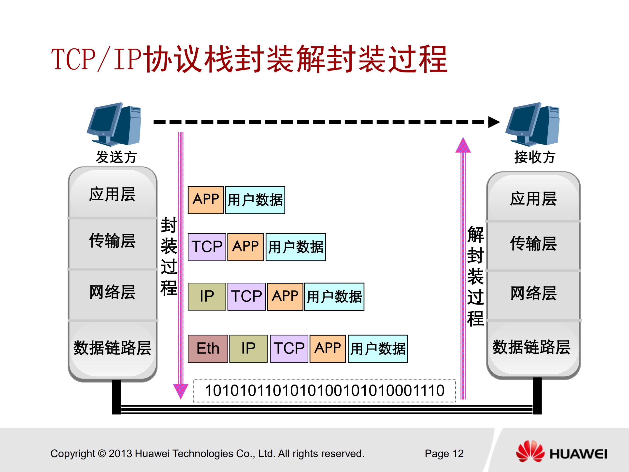 华为安全认证 HCNA Security 中文培训教学PPT V2.0 - 33