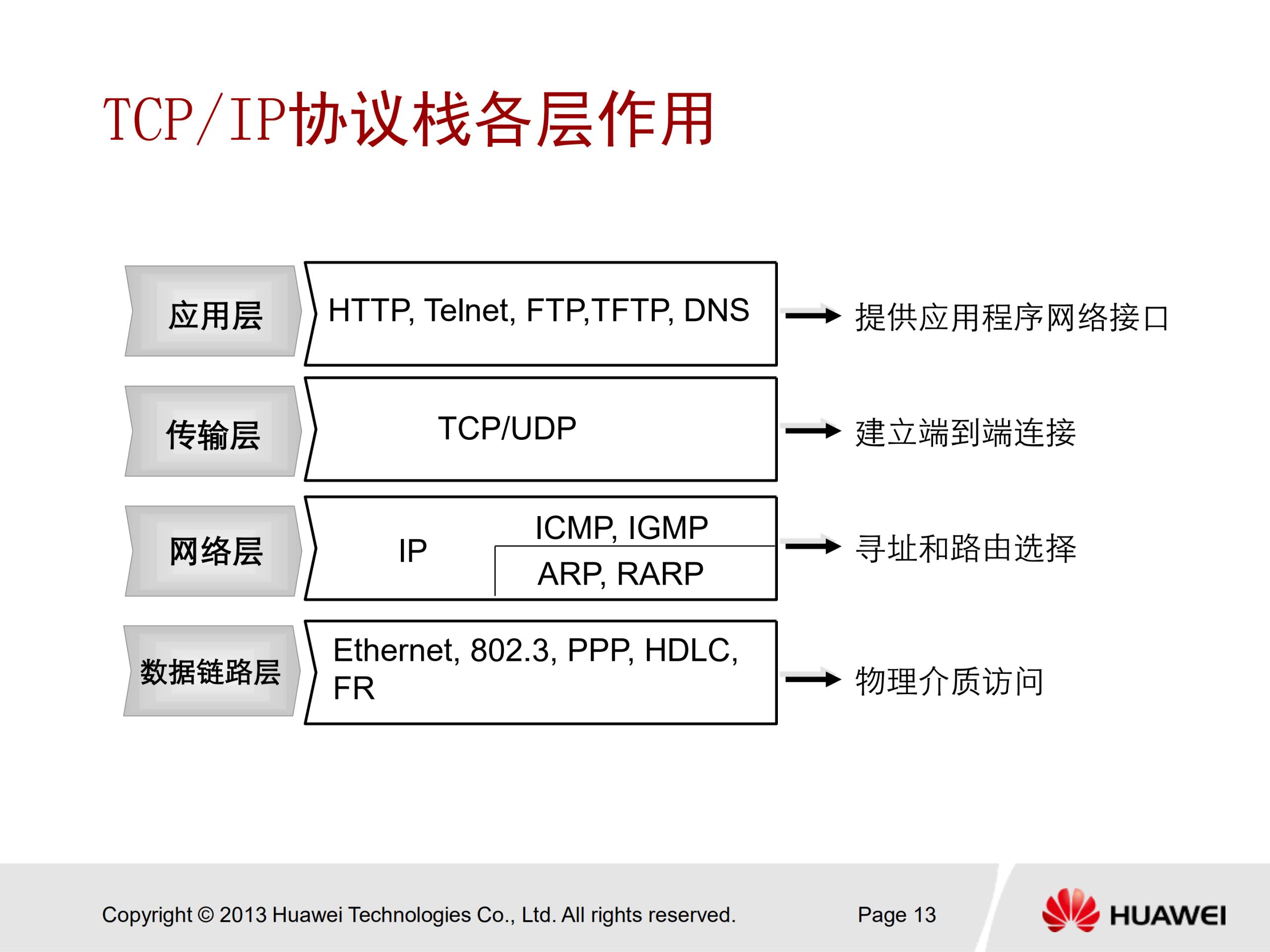 华为安全认证 HCNA Security 中文培训教学PPT V2.0 - 32