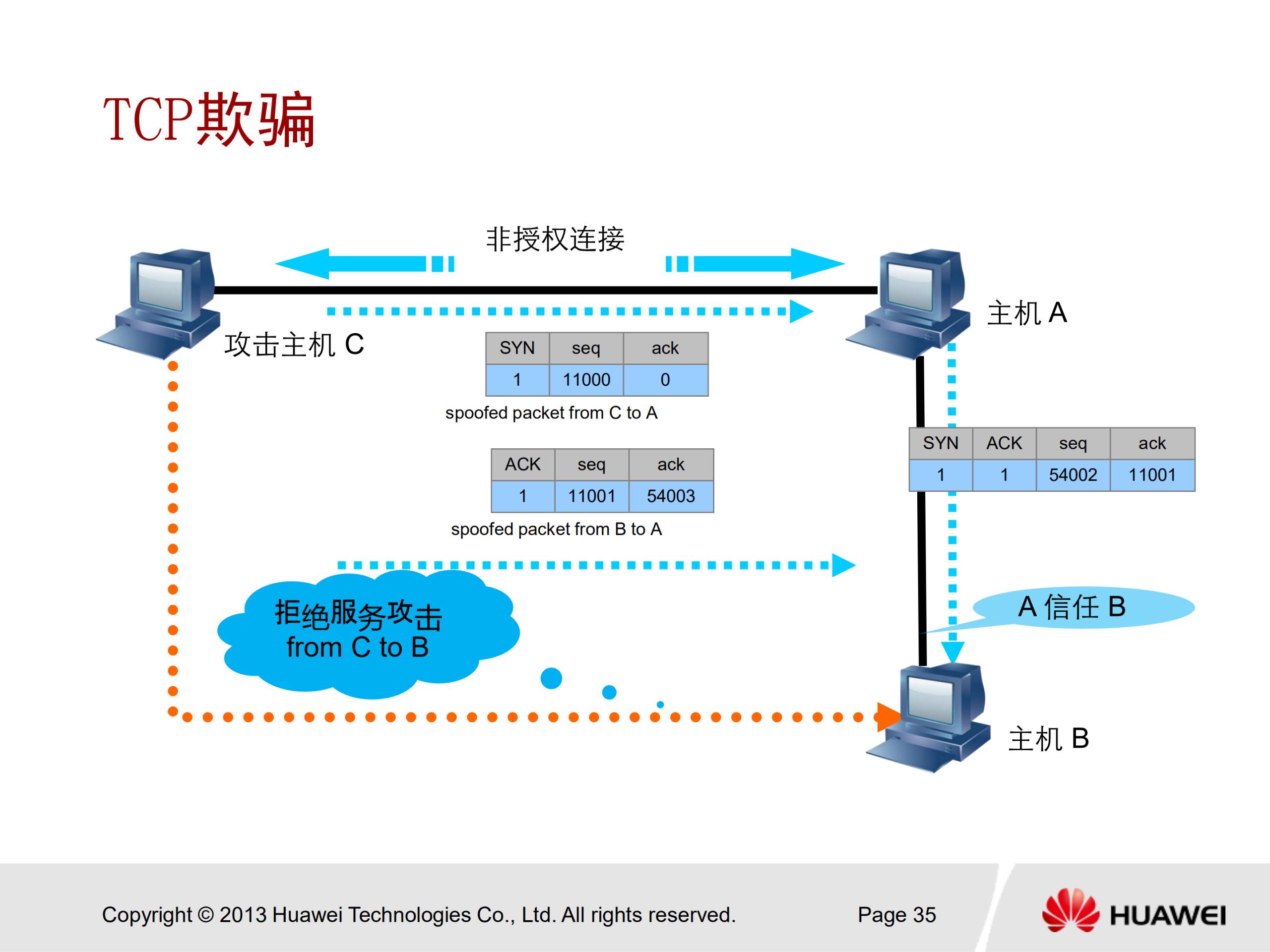 华为安全认证 HCNA Security 中文培训教学PPT V2.0 - 13