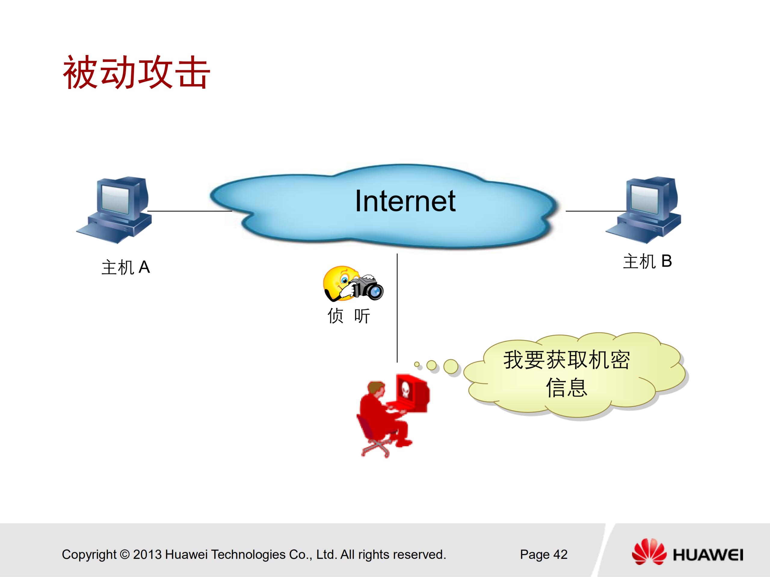 华为安全认证 HCNA Security 中文培训教学PPT V2.0 - 6