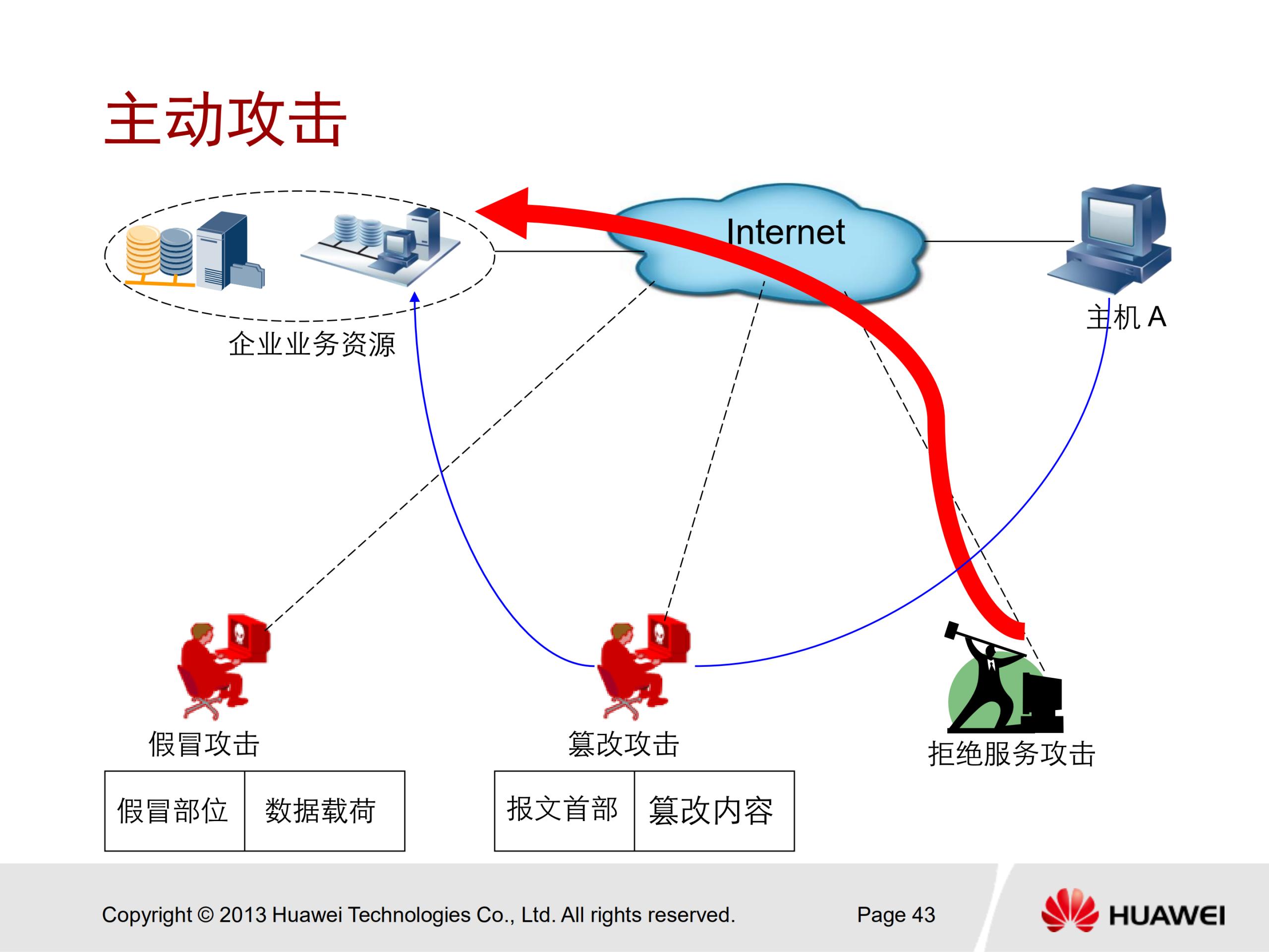 华为安全认证 HCNA Security 中文培训教学PPT V2.0 - 5