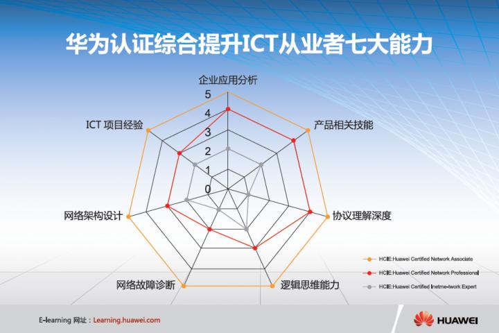 hcna技术培训中心 - 2
