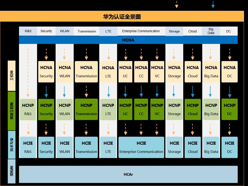 HCIP-LTE考什么内容,学习的内容是什么 - 1