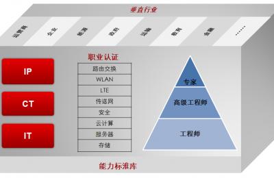 HCIA datacom考试大纲