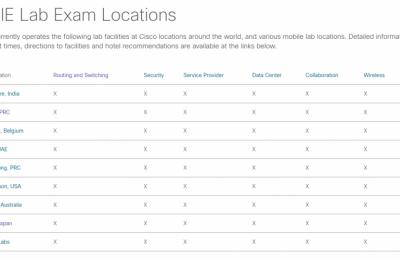 CCIE 考试在全世界那些国家可以考试呢?