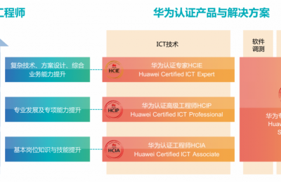 华为认证5G网规网优高级工程师(HCIP-5GRR)