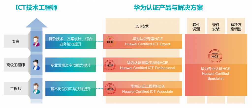 锐捷认证和华为认证选择哪个? - 2